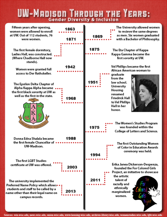 A Glance at Women's History and Gender Awareness at UW-Madison